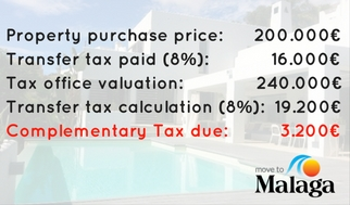 Complementary Tax in Spain