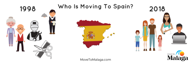 who is moving to spain